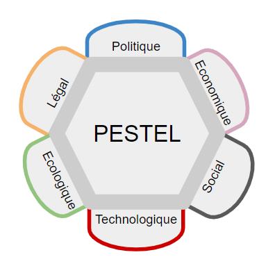 Comment faire une analyse PEST ?